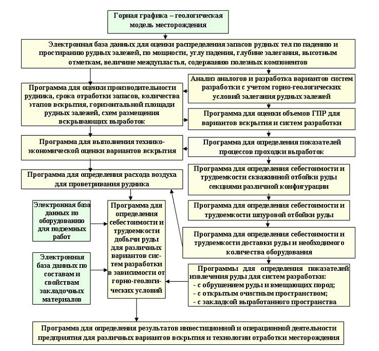 Структурная схема выполнения