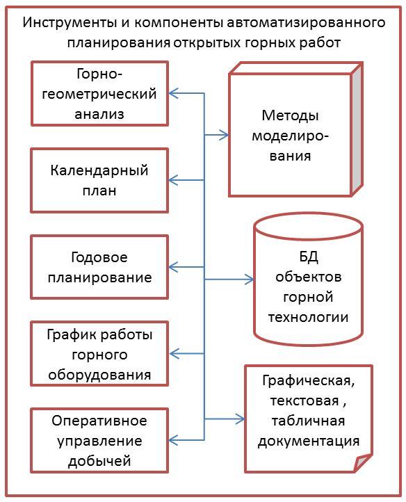 Компоненты автоматизированного планирования открытых горных работ